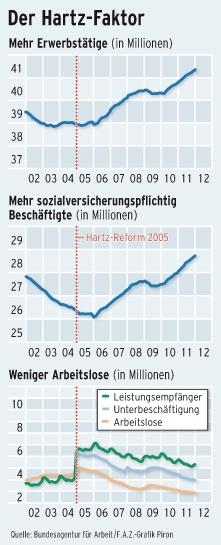 Das Jobwunder Ein Lob Auf Gerhard Schröder Fazit Das
