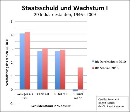 Der Streit Um Reinhartrogoff In Grafiken Fazit Das Wirtschaftsblog