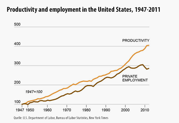 Nimmt Die It Uns Die Arbeit Weg Fazit Das Wirtschaftsblog