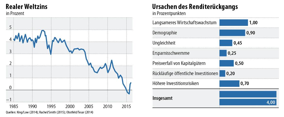 Die Zinsen Werden Noch Lange Niedrig Bleiben Fazit Das