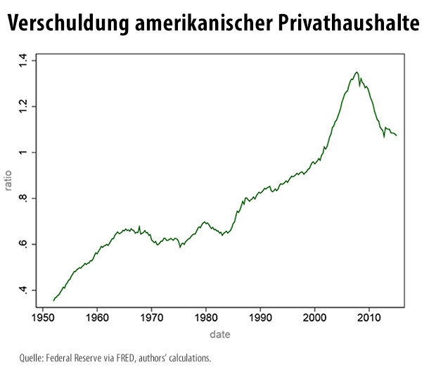 Verschuldung in Relation zum verfügbaren Einkommen: Quelle: Faust/Leeper (2015)
