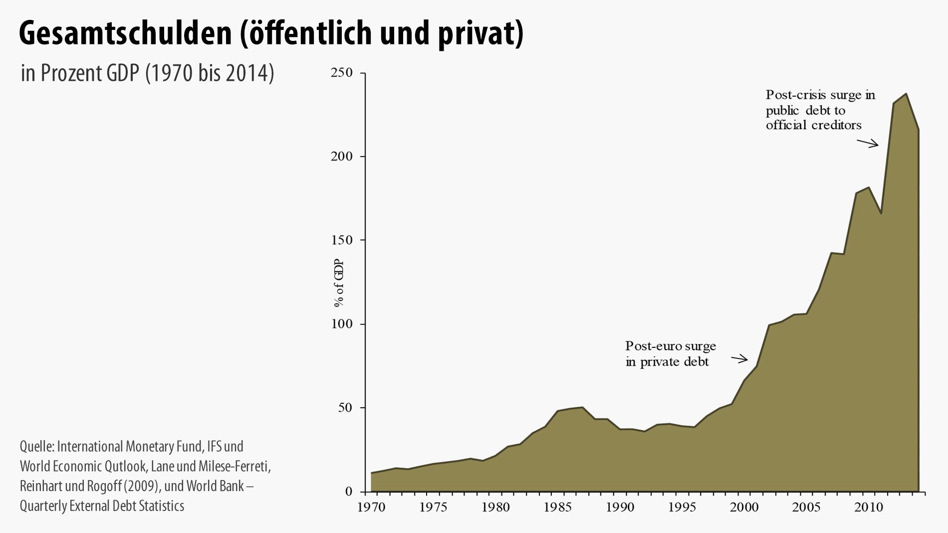 Schuldengrafik