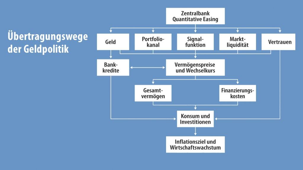 Uebertragungswege-Geldpolitik