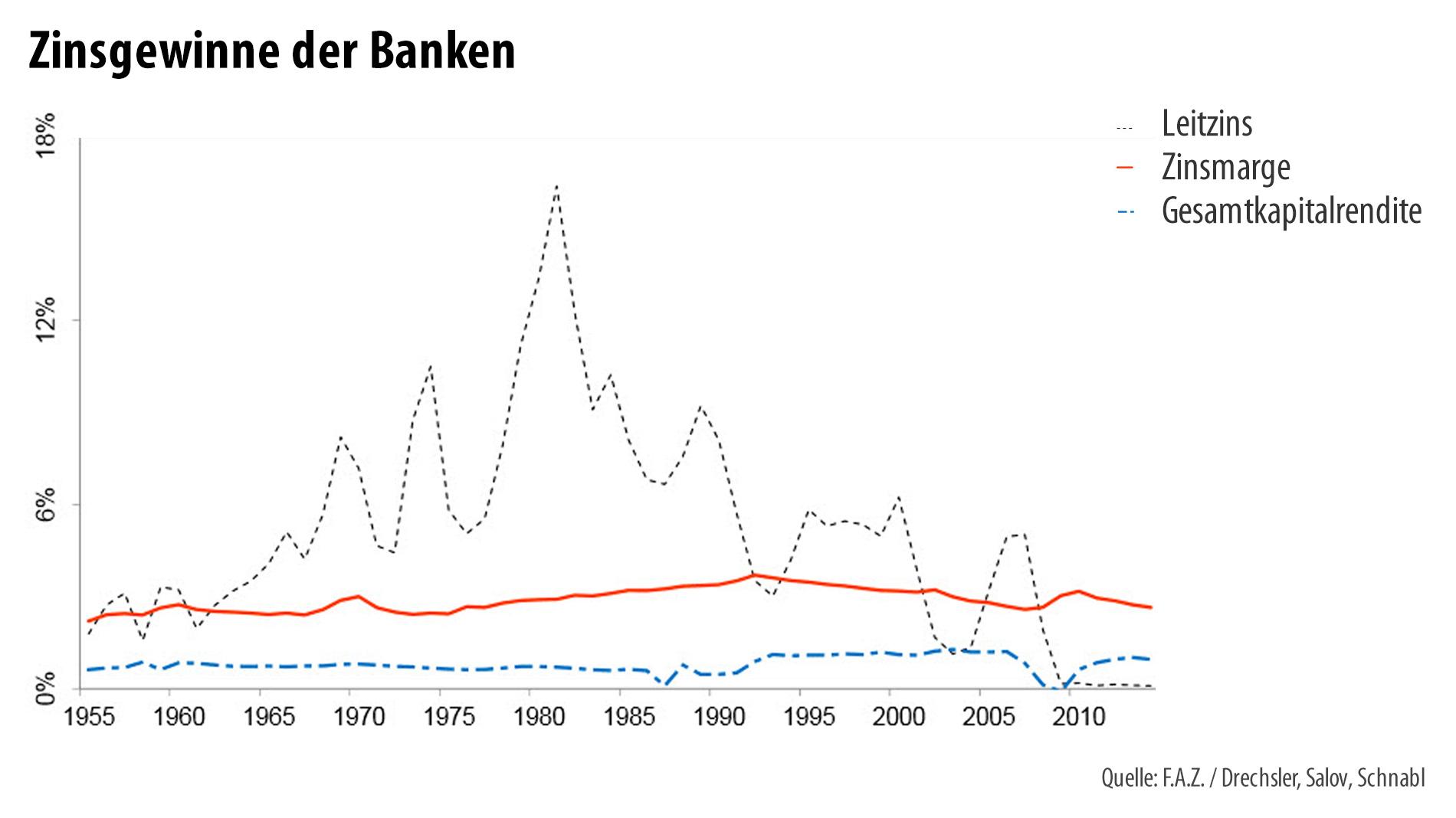 08/06/· unterschiedliche Zinssätze Diskutiere unterschiedliche Zinssätze im Baufinanzierung Forum im Bereich Finanzen; Hallo, mal eine generelle Frage zu Zinssätzen bei Baufinanzierungen. Warum haben diverse Banken unterschiedliche Zinssätze und Konditionen.
