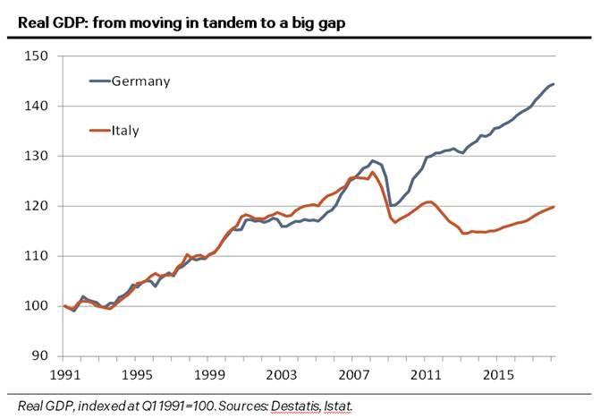 Deutschland Italien Analyse