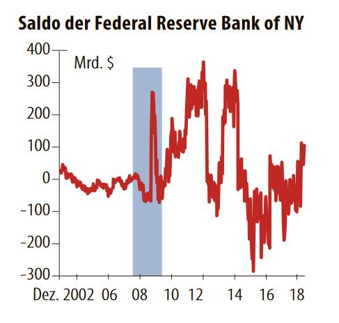 Das Anleihekaufprogramm der EZB treibt den Target-2-Saldo - Fazit ...