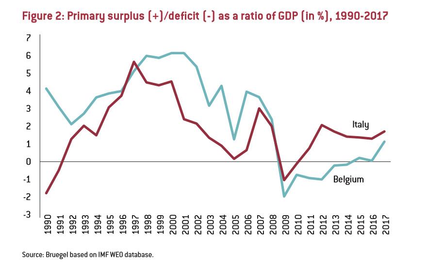 Italiens Staatsbankrott Ist Nicht Zwingend Fazit Das Wirtschaftsblog