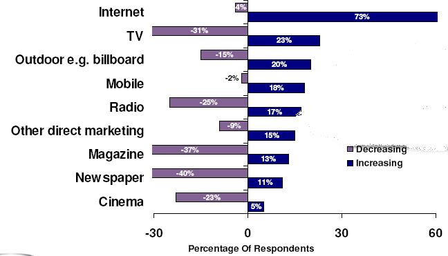 Prognose für online werbung wird gesenkt graphische online werbung