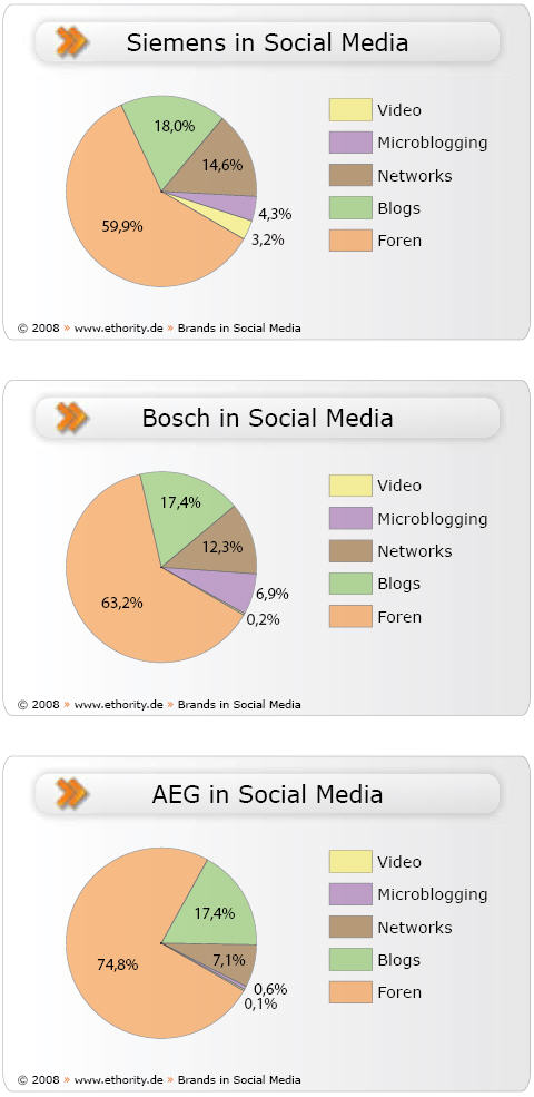 Bild zu: Online-Marketing, zweite Generation