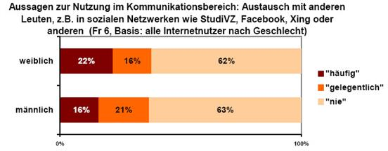 Bild zu: State of the Internet