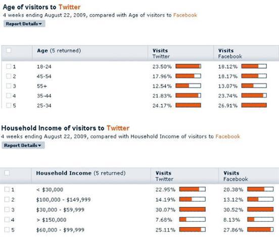 Bild zu wie soziale netzwerke den traffic im internet verteilen