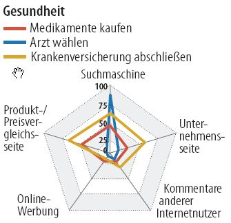 Bild zu: Kein Marketing ohne Internet