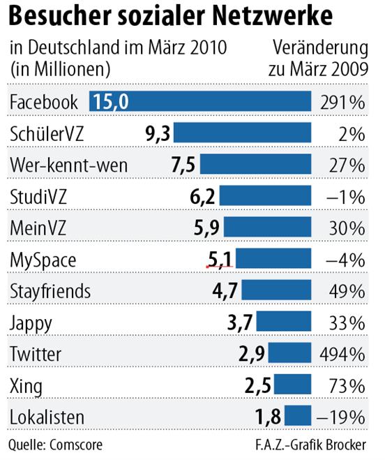 Soziale netzwerke maerz 2010