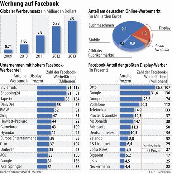 Bild zu unternehmen bauen werbung auf facebook aus