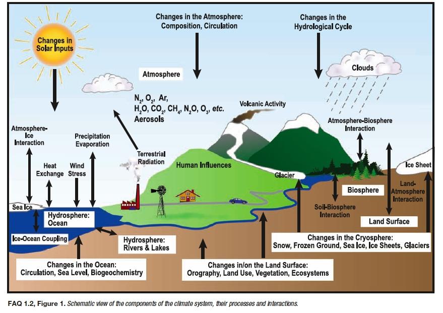 Klimamodellierung beruht auf dem komplexen Zusammenspiel vielfältiger Faktoren.