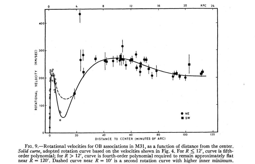 Plot der beobachteten Rotationsgeschwindigkeiten als Funktion des Abstands vom galaktischen Zentrum aus Rubins und Fords Artikel von 1970. Warum bleibt Andromeda stabil?